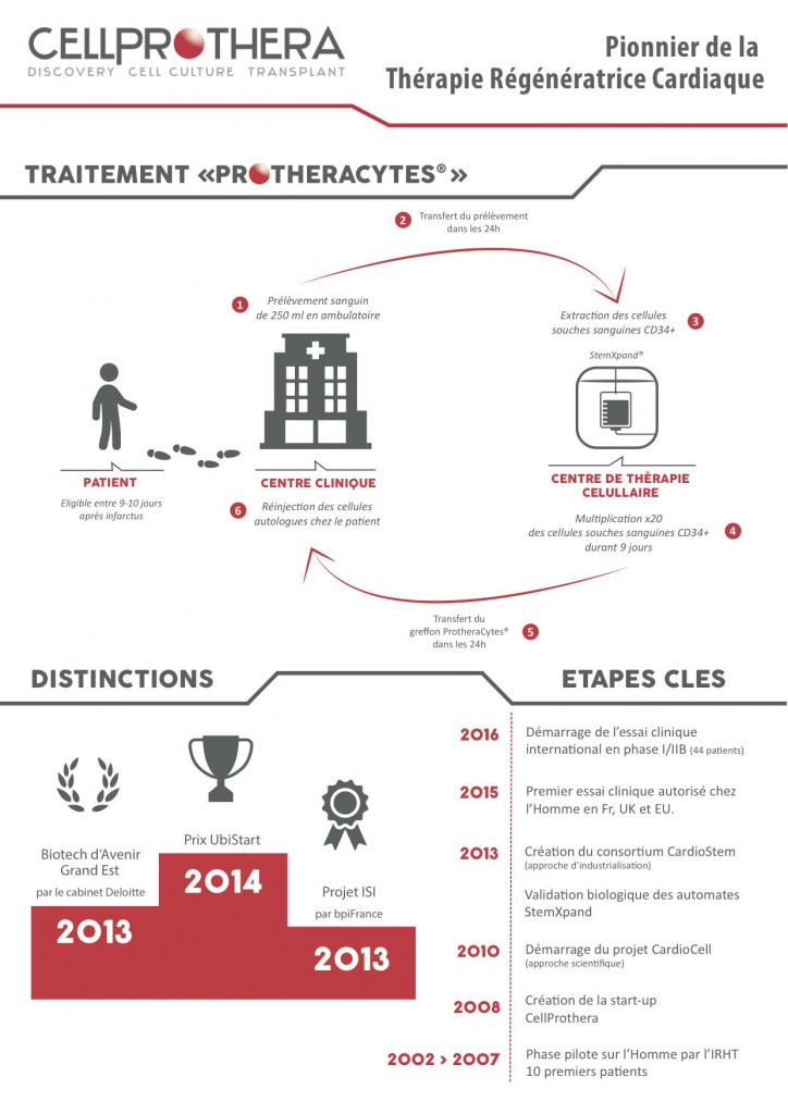 20151201-CellProthera-Infographie