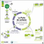 Fermentalg teste un puits de carbone à Paris