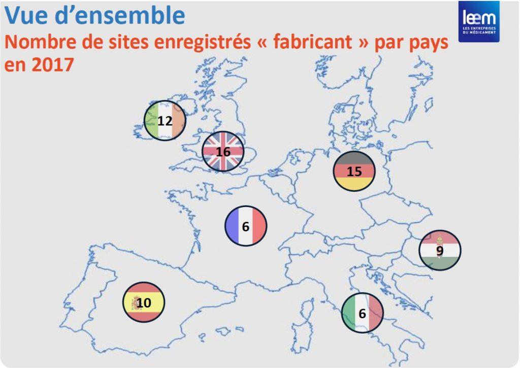 Aucun des 15 « biosimilaires » homologués par l'EMA en 2017 n'a de site 'fabricant' en France.
